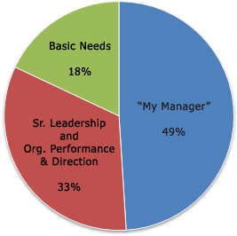 Employee disengagement pie chart